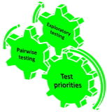 complexity and testing