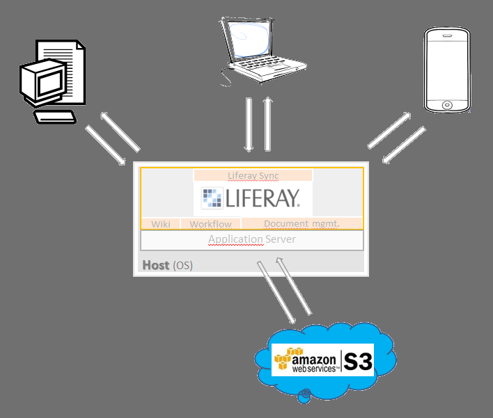 Use cases for Liferay integration with Amazon S3 |